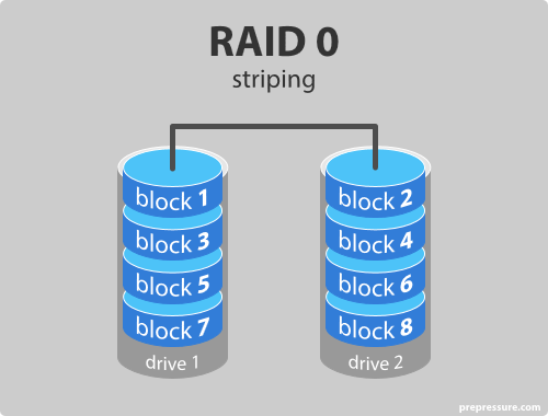 how to back up 1 drive on to raid 0