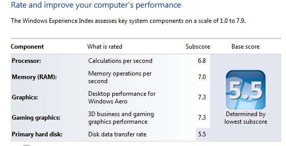 Your storage performance is crucial to the overall computing experience